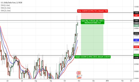 USDCHF: USDCHF- Price Rejection Pin Bar Entry- Potential Short Trade