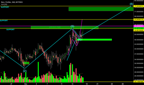 NEOUSD: NEO Heading to our target