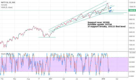 NIFTY: Nifty trend lines