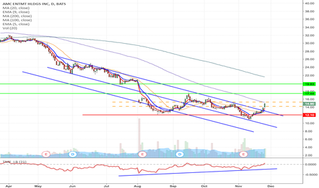 AMC: AMC - Downward channel breakout Long from $14.23 to $19.83
