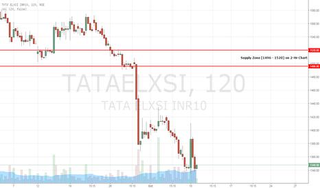 TATAELXSI: TATAELXSI - Short Opportunity