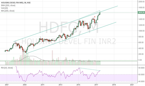 HDFC: Sell HDFC
