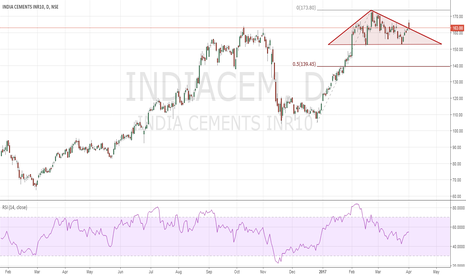 INDIACEM: Short Roof Pattern India Cements