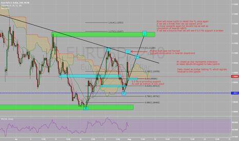 EURUSD: EUR/USD - Current View
