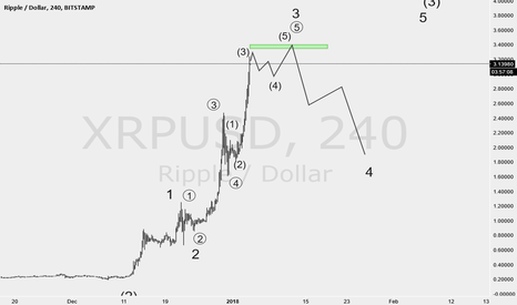 XRPUSD: time to take profit