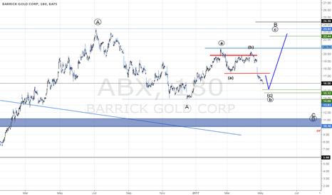 ABX: BARRICK GOLD