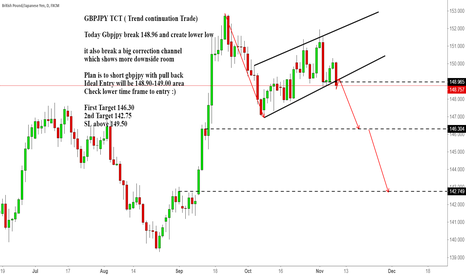 GBPJPY: GBPJPY TCT ( Trend continuation Trade)