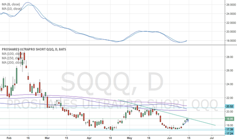 SQQQ: Maybe sell the breakout?