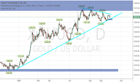 XAUUSD: Possible GOLD short with break of 1315.36