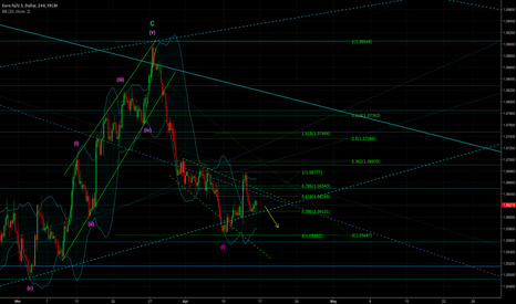 EURUSD: Expecting a break out here anytime soon