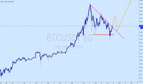 BTCUSD: Bitcoin, we may have just seen the pullback
