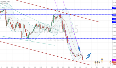 EURUSD: As I predicted