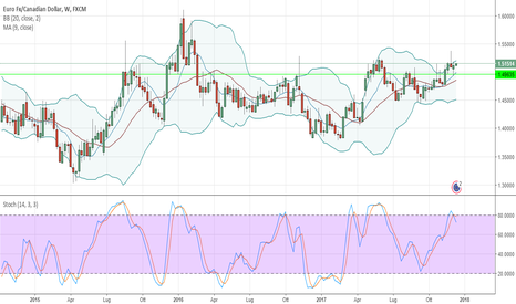 EURCAD: Eurcad possibile short analisi completa