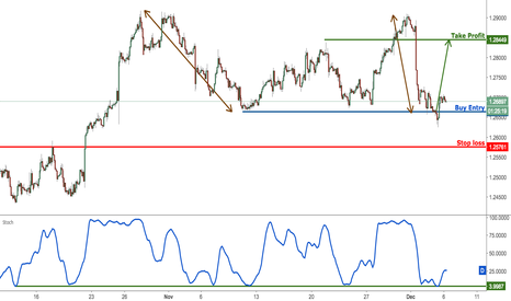 USDCAD: USDCAD reversing nicely from support, remain bullish