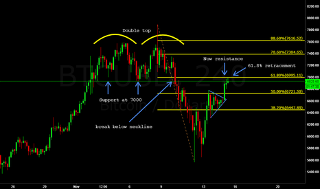 BTCUSD: Bitcoin: The case for a move down.