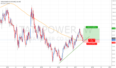 TATAPOWER: TATAPOWER - Trendline  & 200 WMA Support