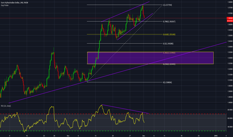 EURAUD: EURAUD Ascending wedge with DIV
