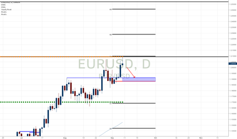 EURUSD: EURUSD at a major pivot