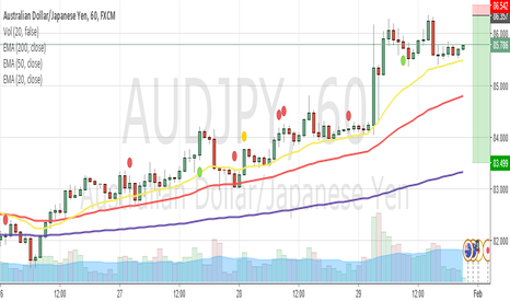 AUDJPY: Barclays trade for the week ahead: Short AUDJPY
