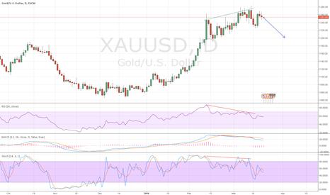 XAUUSD: Multiple bearish divergences signal for a deep retracement down