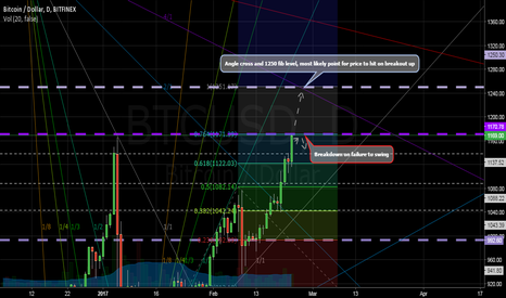 BTCUSD: Bitcoin: Potential up target and market structure