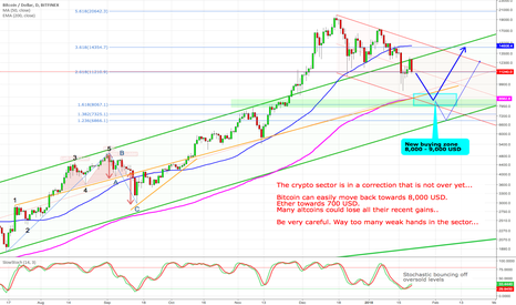 BTCUSD: Bitcoin - Still way too many weak hands in the sector...