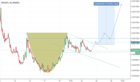 VIBEBTC: Vibe/BTC Cup and Handle (200% potential)