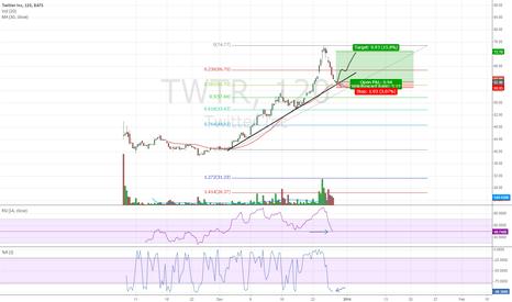 TWTR: Bounce