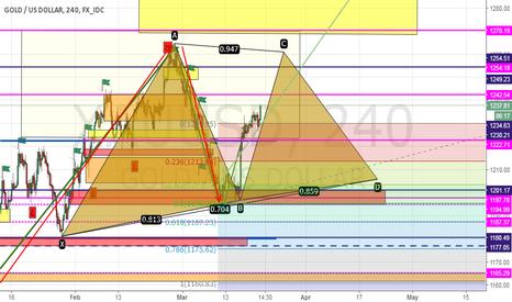 XAUUSD: gold make  triangles pattern