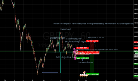 GBPJPY: GBPJPY short, 2 possible short targets.