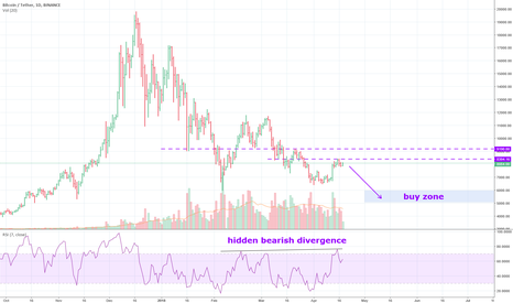 BTCUSDT: Hidden bearish divergence
