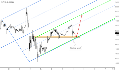 ETHUSD: Ethereum/Dollar: Massive Support Rejection Opens Doors for Longs