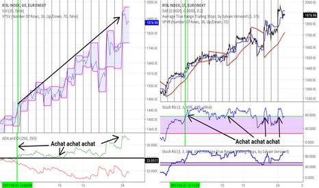 RI5L: Indice RI5L sur euronext