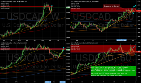 USDCAD: USDCAD daily trend change!