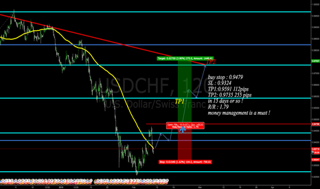 USDCHF: usd trying to pull up here !