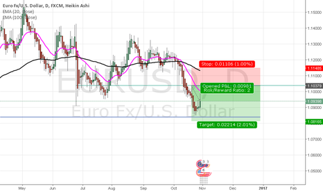 EURUSD: Selling EURUSD after pullback