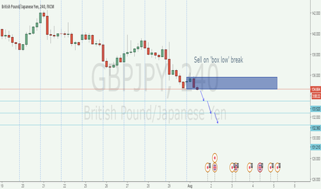 GBPJPY: GBPJPY outlook for the week