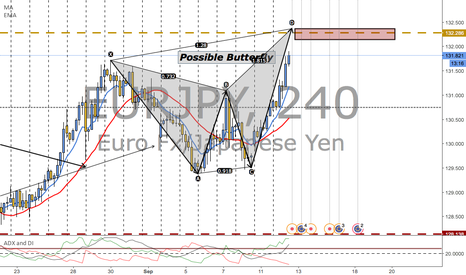 EURJPY: BUTTERFLY INCOMING!!!