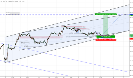DXY: US DOLLAR CURRENCY INDEX _단기 LONG