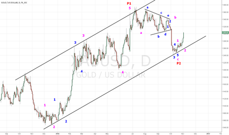 XAUUSD: GOLD  Third Wave ... after this truncated Fifth Wave