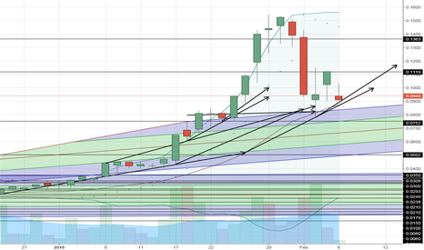 BYOC: $BYOC Continues trending Sideways on Fib Lines Awaiting Updates