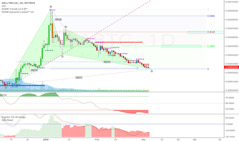 ADABTC: Cardano (ADA) Nearing Bullish Gartley Completion