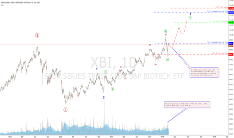 XBI: BioTech Stocks look to be making a serious recovery