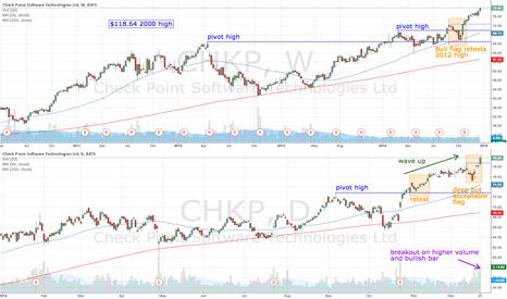 CHKP: CHKP breaks out on higher volume