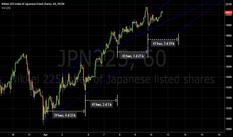 JPN225: NK225 hour cycle