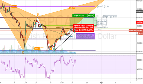 GBPCAD: Gartley for GBPCAD