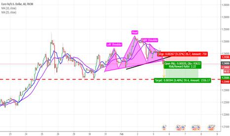 EURUSD: EurUSD Sell position for short term