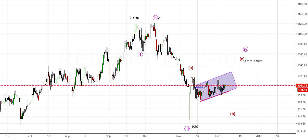 Reliance- Trading Incomplete Corrective B-Wave Till 965