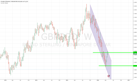 GBPSGD: Short GBPSGD 1.9720 but wait for next week candle confirmation