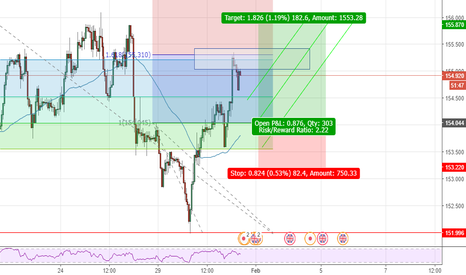 GBPJPY: GBPJPY: Are we done pushing Higher?